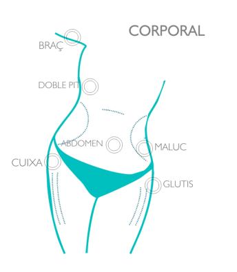 Mesoterapia homeopàtica corporal esquema zones